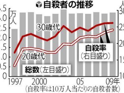 日本1/5劳动者面临过劳死风险 政府吁善待员工